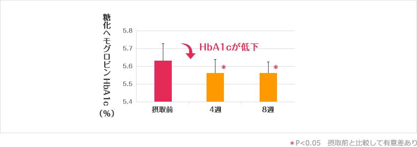 HbA1c(糖化ヘモグロビン)の変化