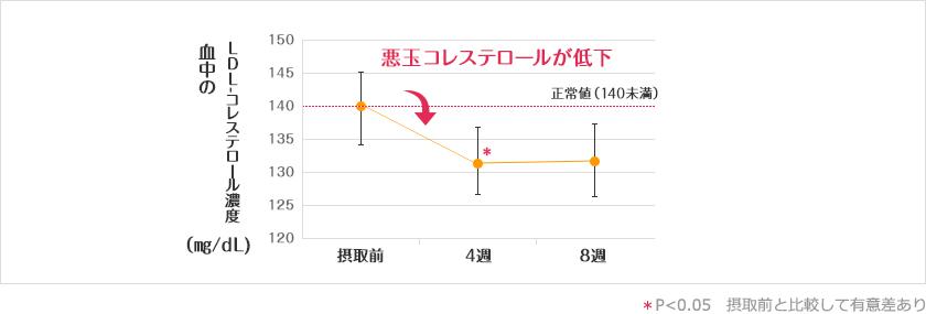悪玉(LDL)コレステロールの変化