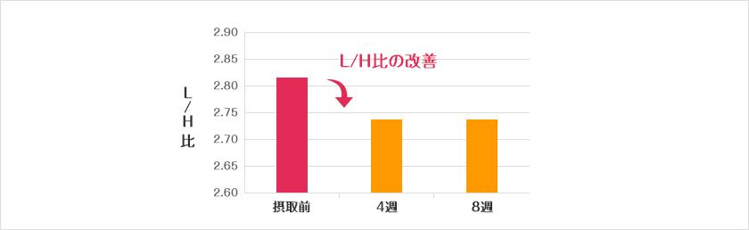 L/H比の変化