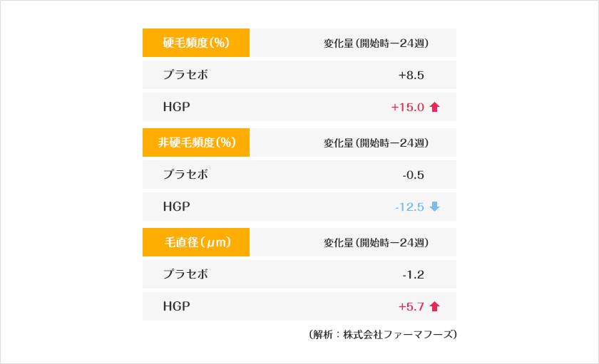 被験者中央値変化量の比較の表