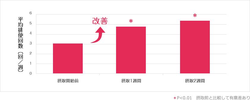 試験食品摂取前と摂取1週間、2週間の排便回数の変化のグラフ