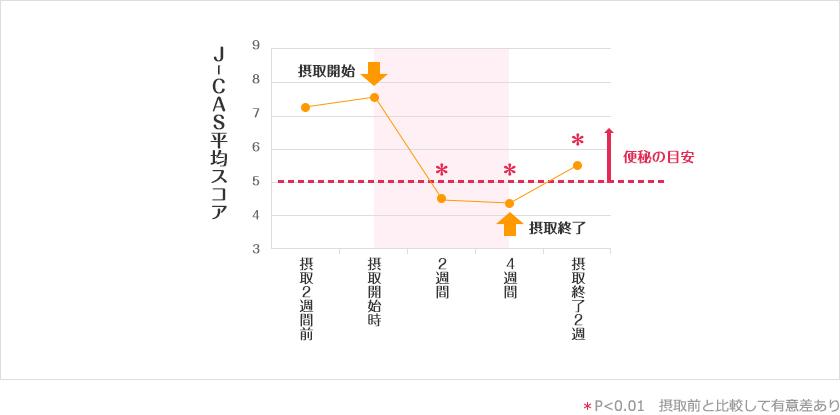 試験食品摂取前と摂取中、摂取中止後のJ-CASスコアの変化のグラフ